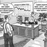 График падения курса рубля